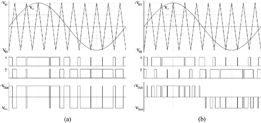 PWM-signal-generation-with-a-sinusoidal-reference-a-Two-level-PWM-b-Three-level.png